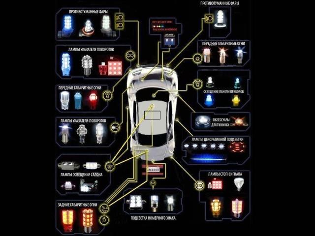 Области применения светодиодных ламп для авто
