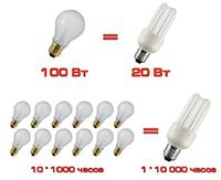 Плюсы и минусы люминесцентных ламп