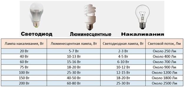 Яркость свечения различных ламп