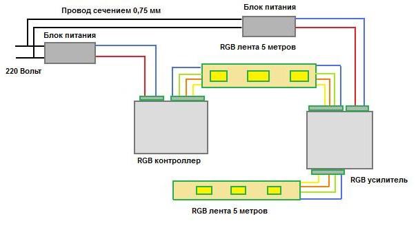 Монтаж и схема подключения светодиодной ленты