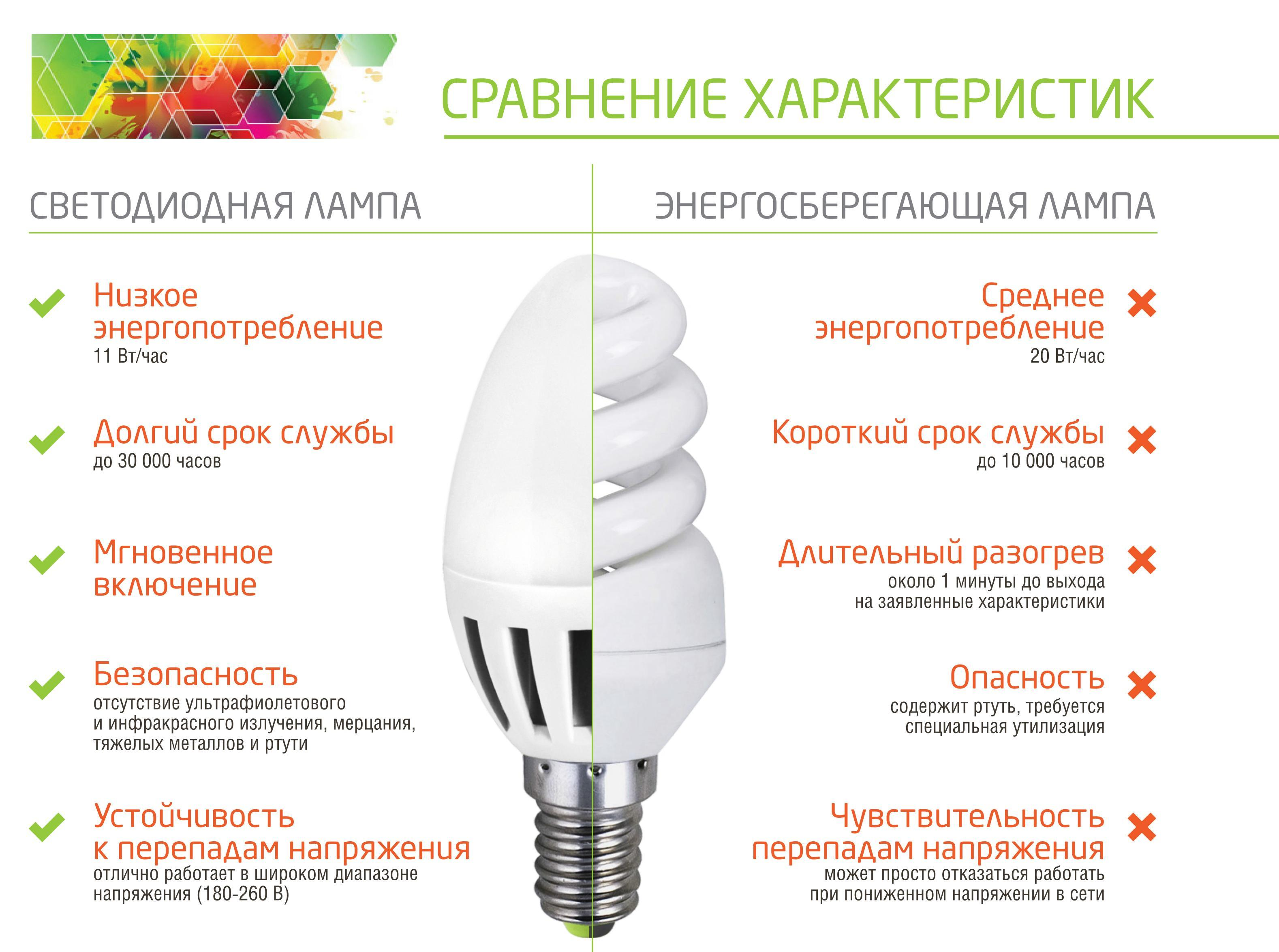 Преимущества использования LED ламп